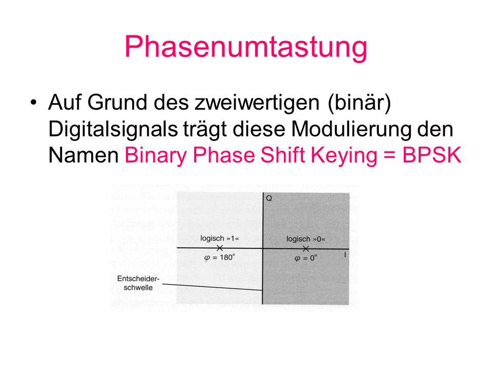 Phasenumtastung Auf Grund des zweiwertigen (binär) Digitalsignals trägt diese Modulierung den Namen Binary Phase Shift Keying = BPSK.