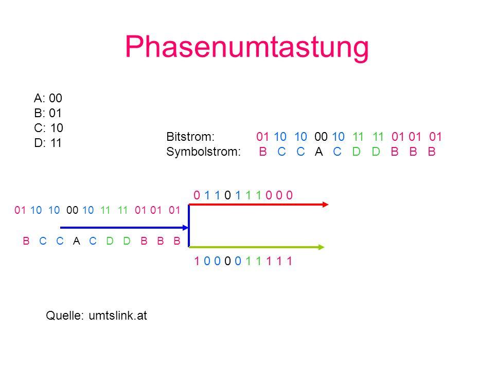 Phasenumtastung A: 00 B: 01 C: 10 D: 11