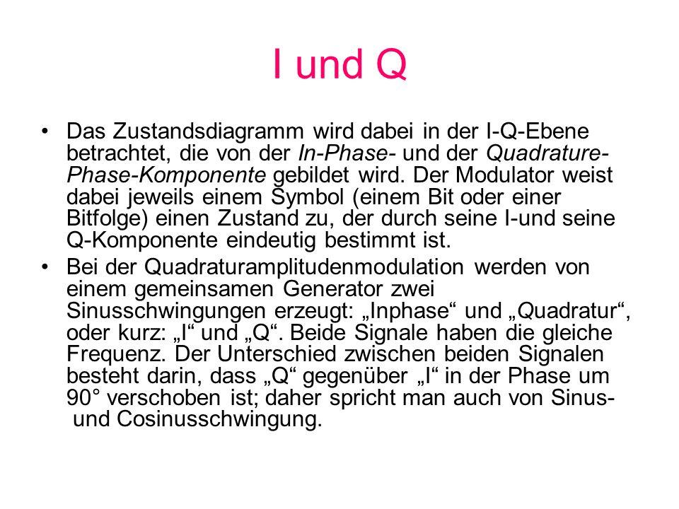 I und Q