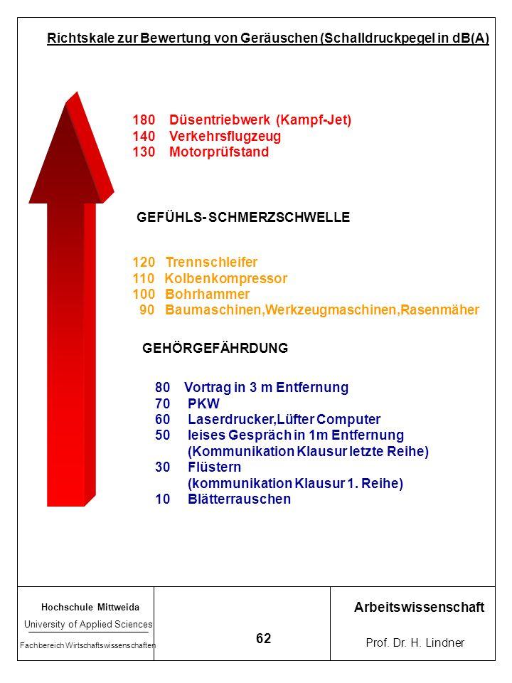 Richtskale zur Bewertung von Geräuschen (Schalldruckpegel in dB(A)