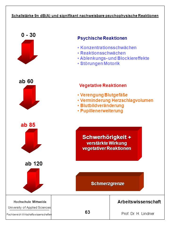 vegetativer Reaktionen