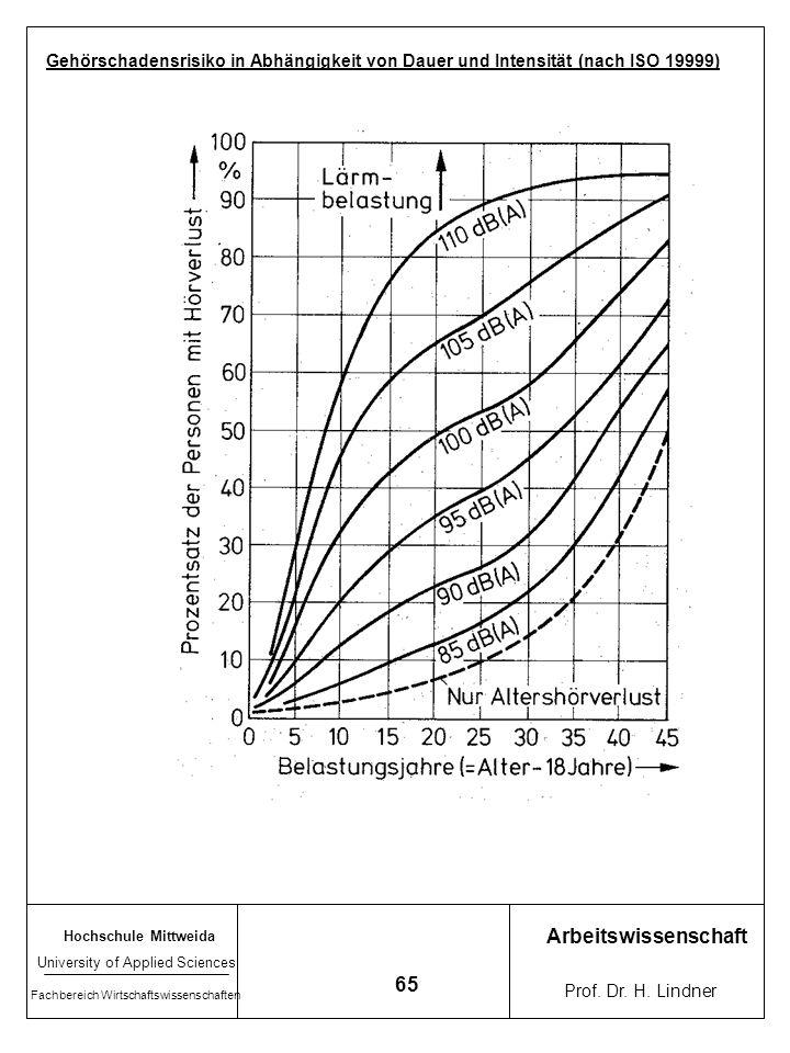 Gehörschadensrisiko in Abhängigkeit von Dauer und Intensität (nach ISO 19999)