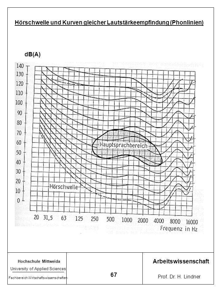 Hörschwelle und Kurven gleicher Lautstärkeempfindung (Phonlinien)