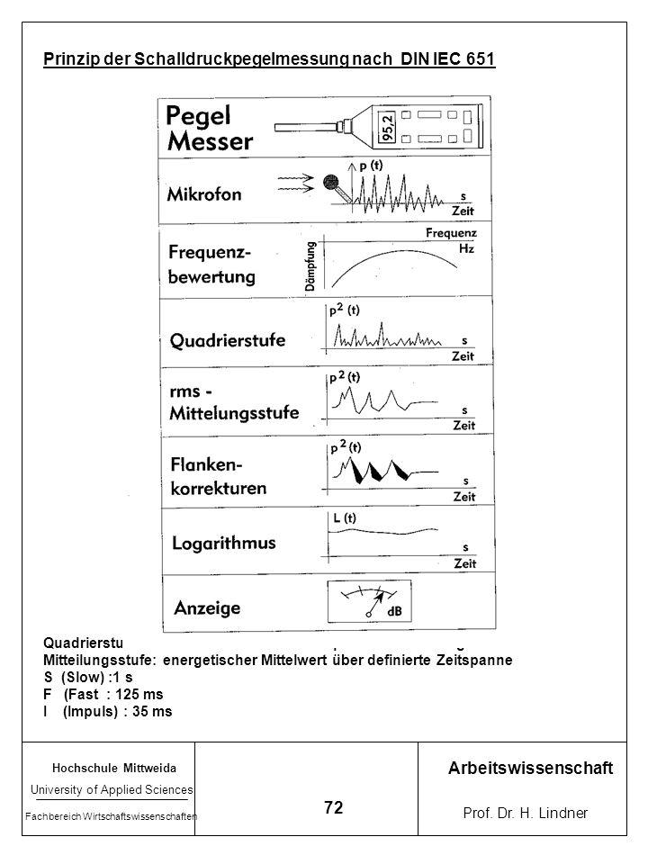 Prinzip der Schalldruckpegelmessung nach DIN IEC 651
