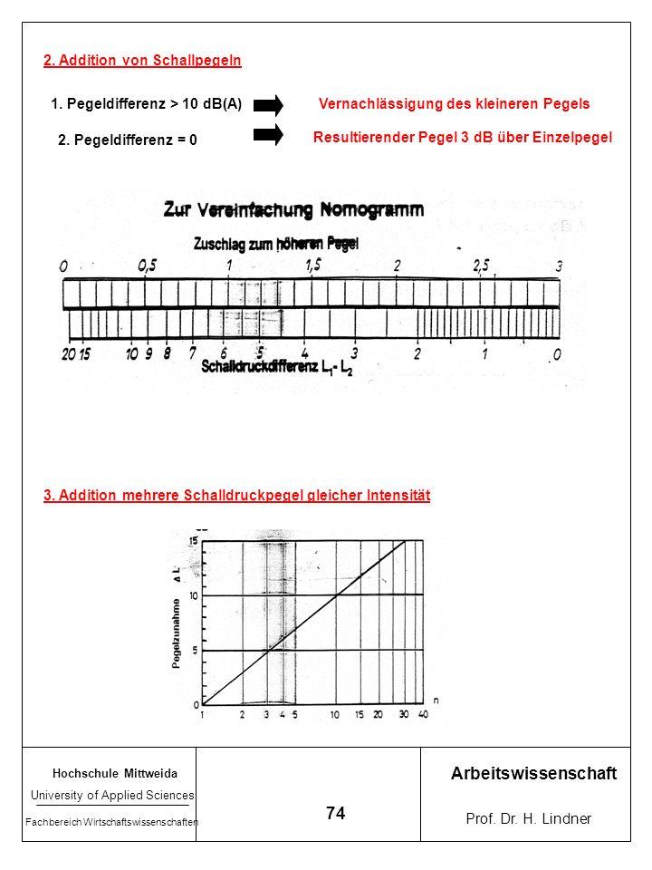 Arbeitswissenschaft 74 2. Addition von Schallpegeln
