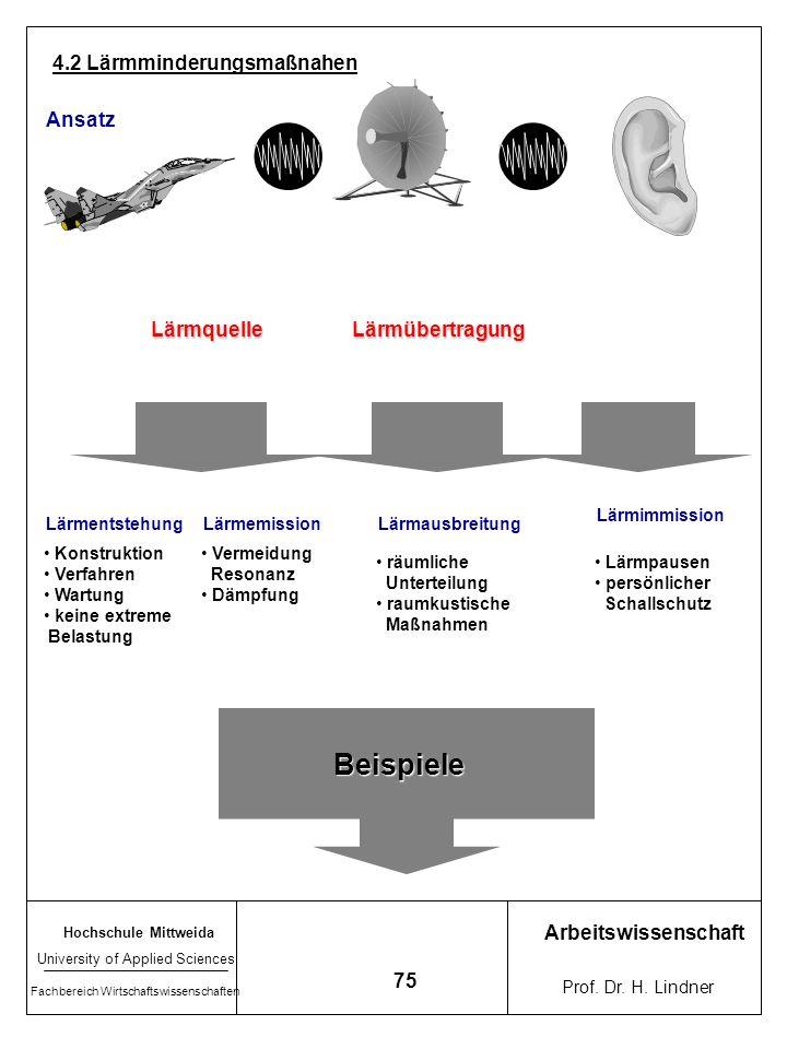 Beispiele 4.2 Lärmminderungsmaßnahen Ansatz Lärmquelle Lärmübertragung