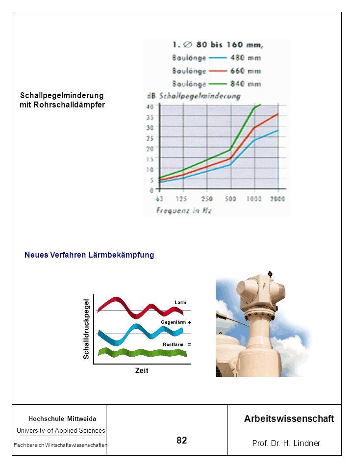 Arbeitswissenschaft 82 Schallpegelminderung mit Rohrschalldämpfer