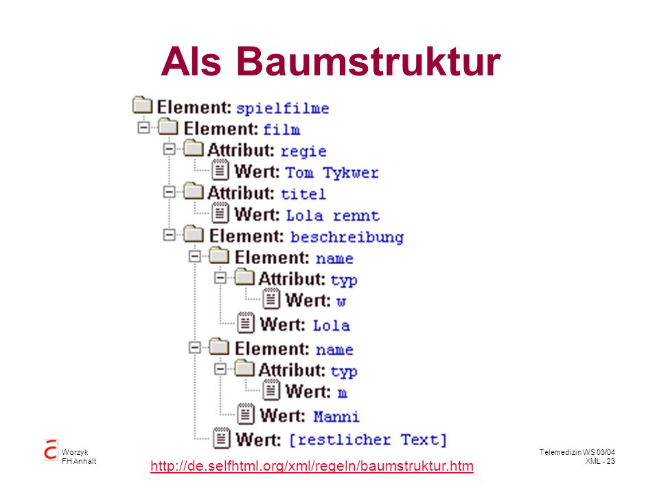 Als Baumstruktur http://de.selfhtml.org/xml/regeln/baumstruktur.htm
