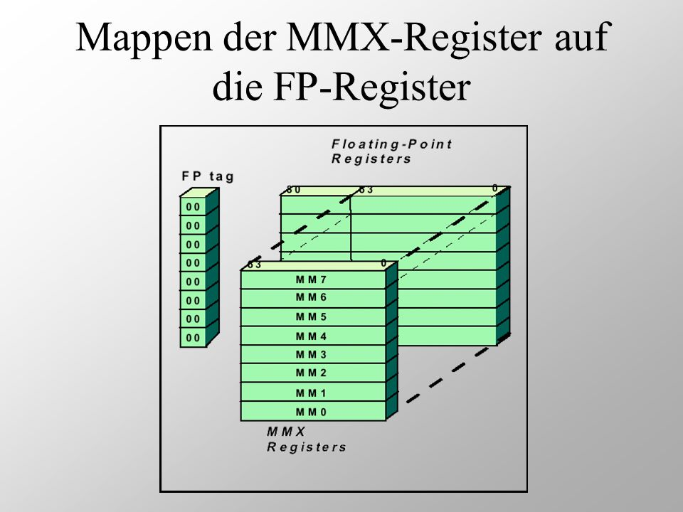 Mappen der MMX-Register auf die FP-Register