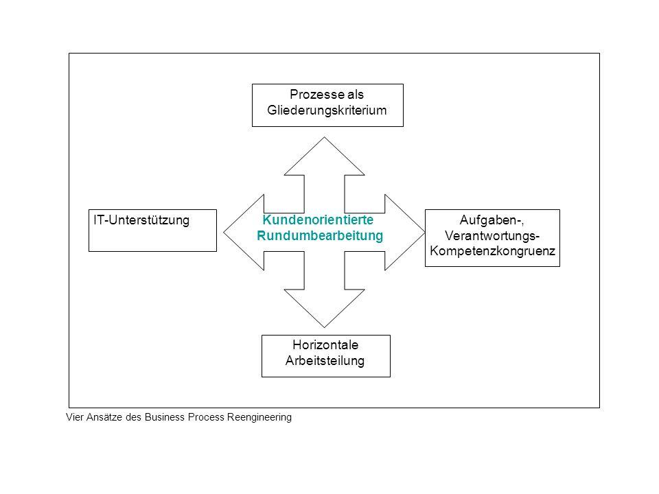 Prozesse als Gliederungskriterium