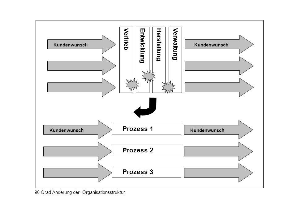 Prozess 1 Prozess 2 Prozess 3 Vertrieb Entwicklung Herstellung