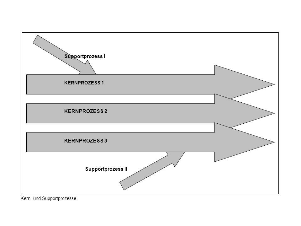 Supportprozess I KERNPROZESS 2 KERNPROZESS 3 Supportprozess II