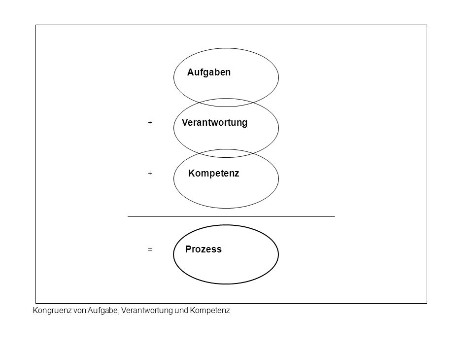 Aufgaben Kompetenz Prozess