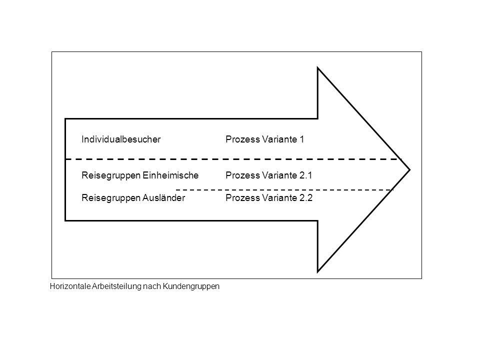 Individualbesucher Prozess Variante 1