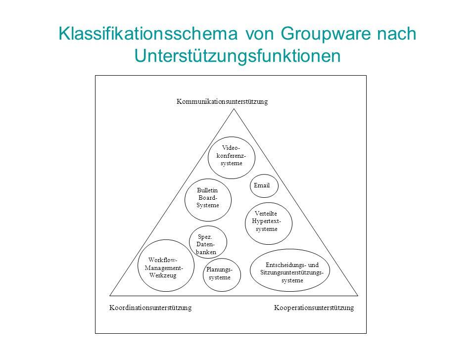 Klassifikationsschema von Groupware nach Unterstützungsfunktionen