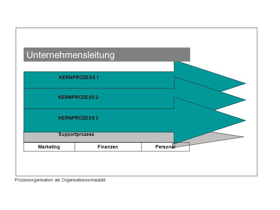 Unternehmensleitung KERNPROZESS 1 KERNPROZESS 2 KERNPROZESS 3
