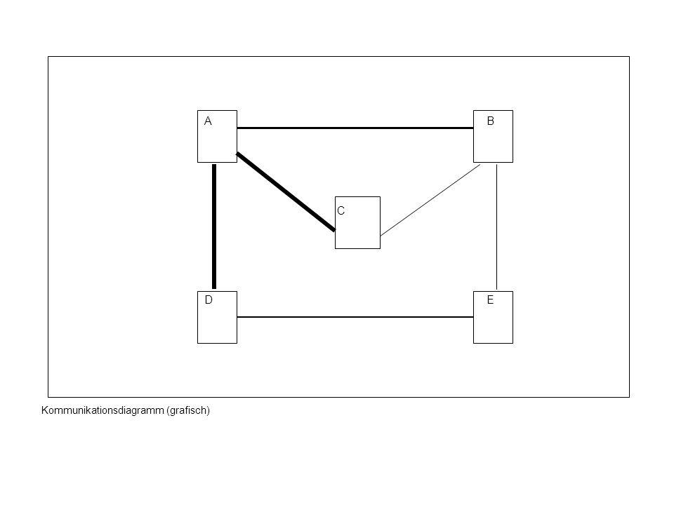 A B C D E Kommunikationsdiagramm (grafisch)