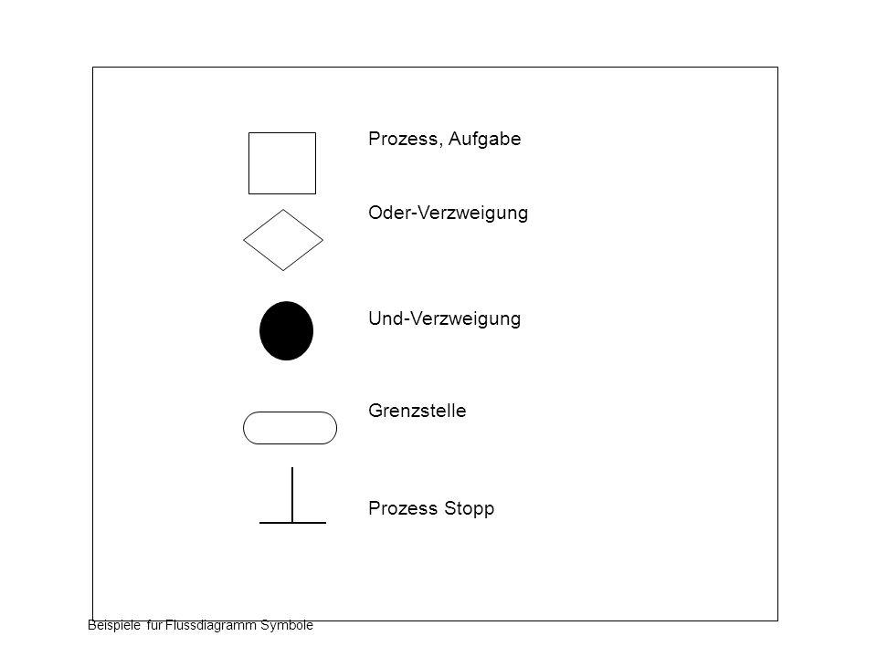 Prozess, Aufgabe Oder-Verzweigung Und-Verzweigung Grenzstelle