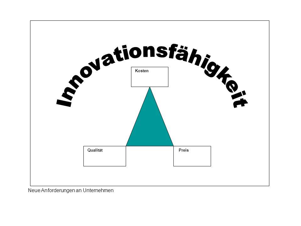 Innovationsfähigkeit