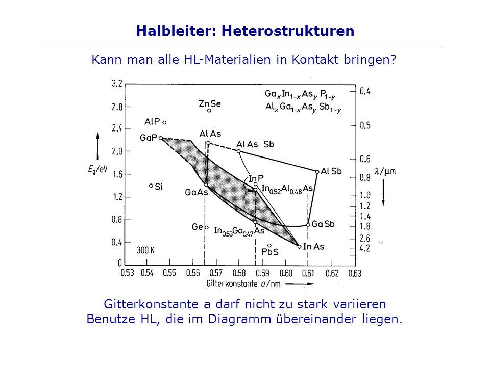 Halbleiter: Heterostrukturen