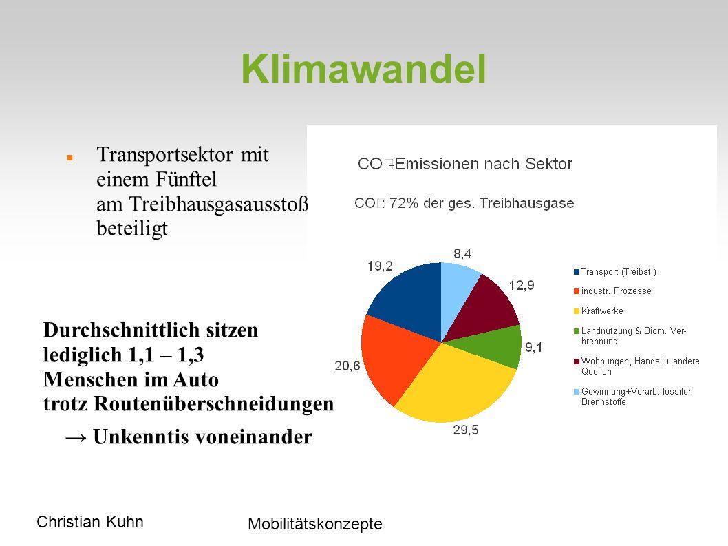 Klimawandel Transportsektor mit einem Fünftel am Treibhausgasausstoß beteiligt.
