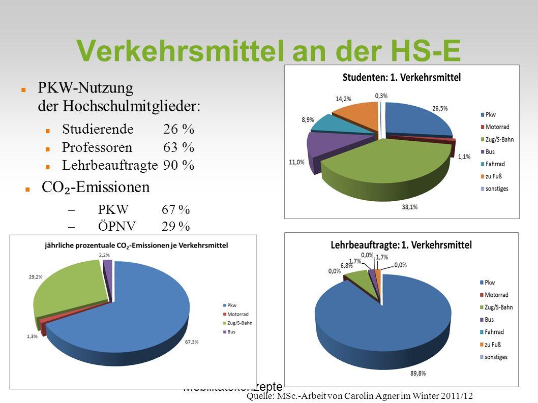 Verkehrsmittel an der HS-E