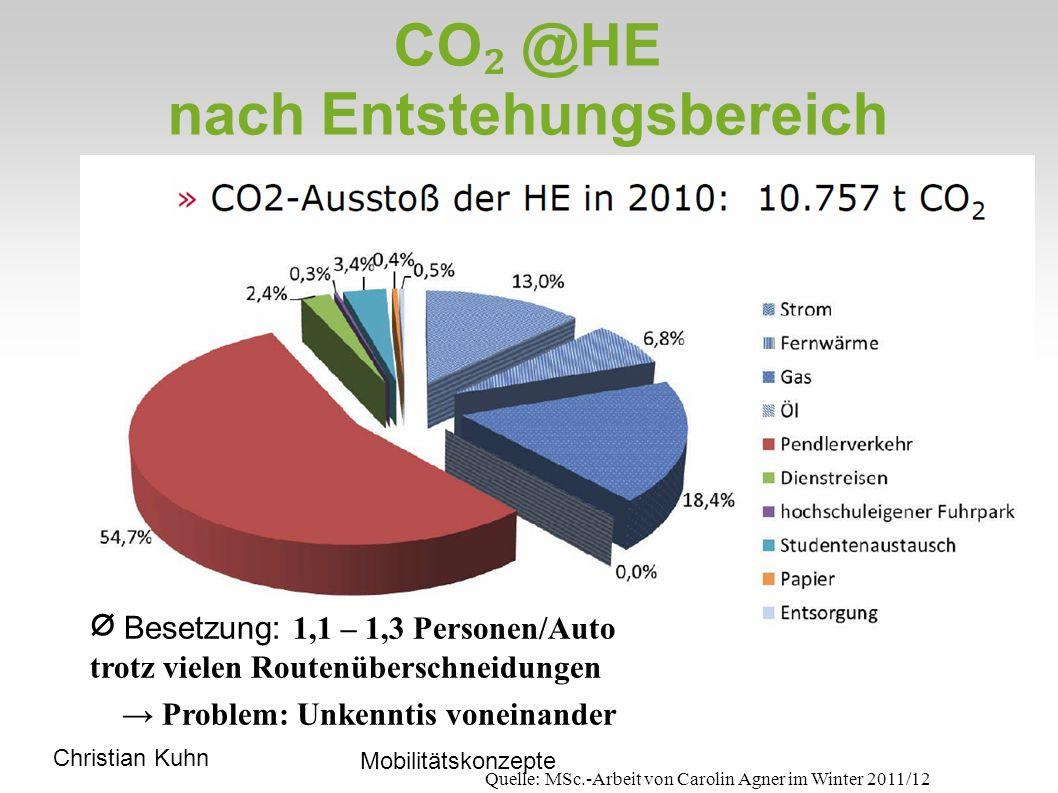 CO₂ @HE nach Entstehungsbereich