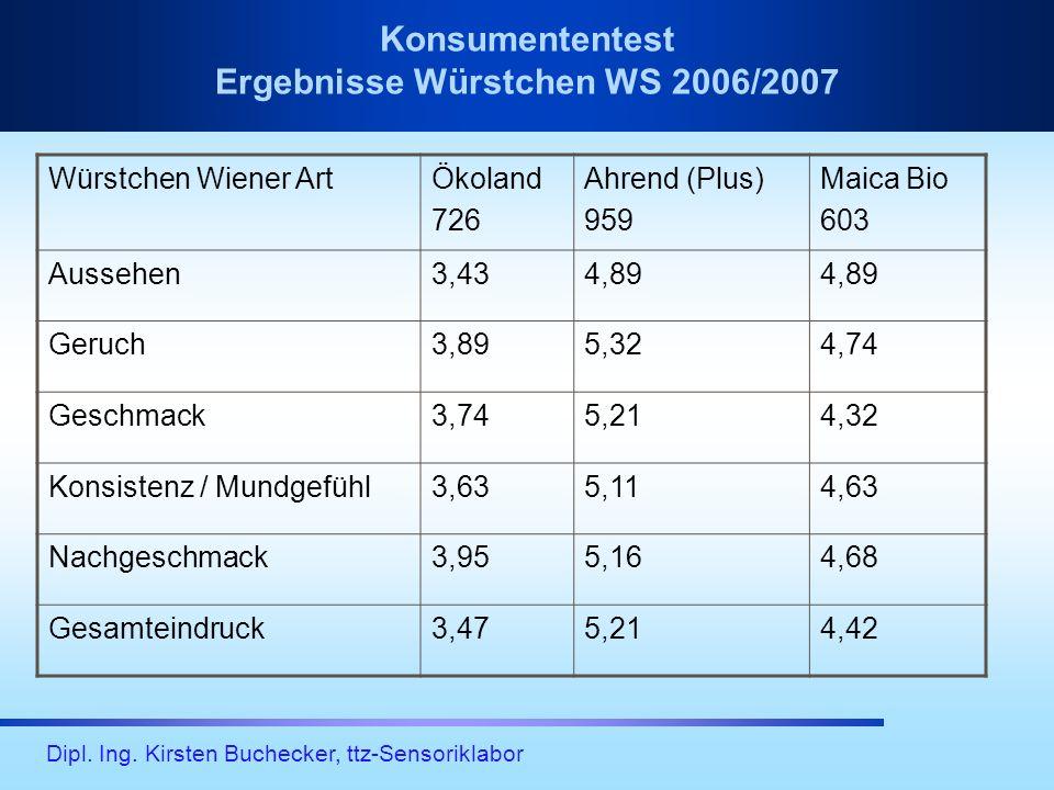 Konsumententest Ergebnisse Würstchen WS 2006/2007