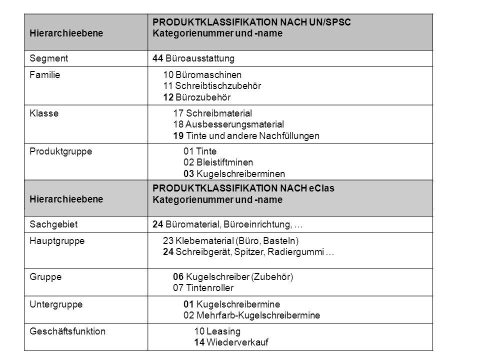 PRODUKTKLASSIFIKATION NACH UN/SPSC Kategorienummer und -name Segment