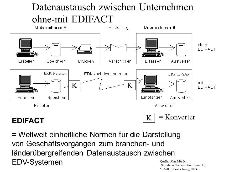 Datenaustausch zwischen Unternehmen ohne-mit EDIFACT