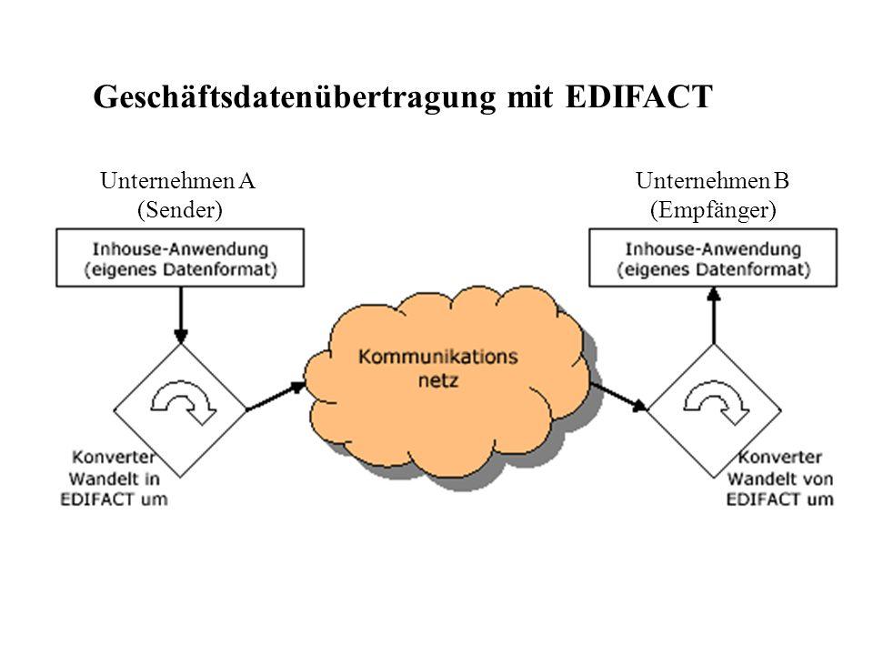 Geschäftsdatenübertragung mit EDIFACT