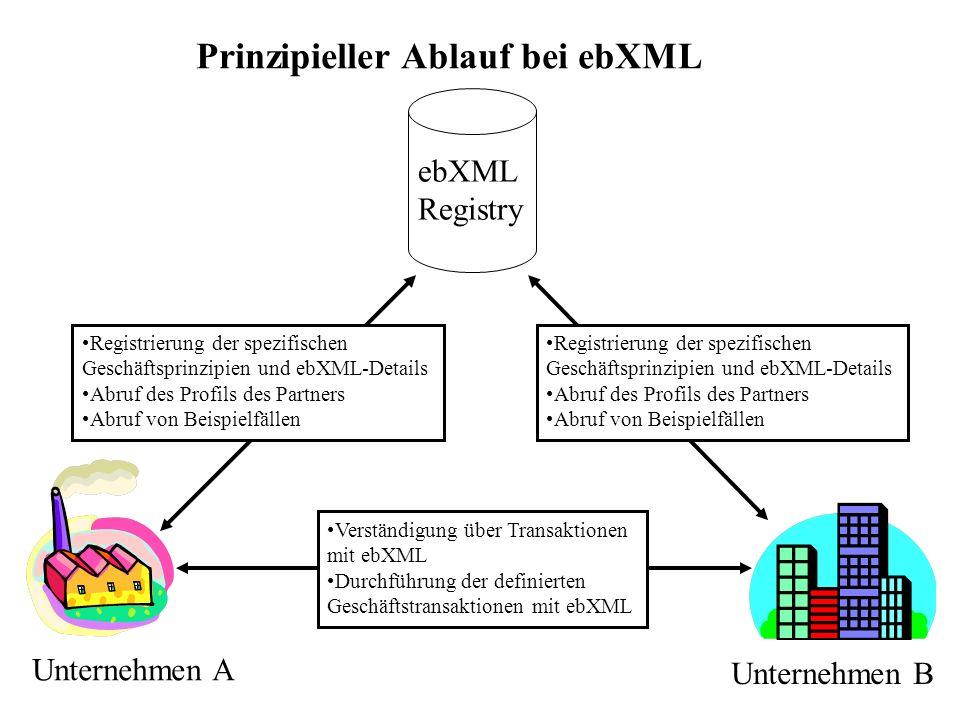 Prinzipieller Ablauf bei ebXML