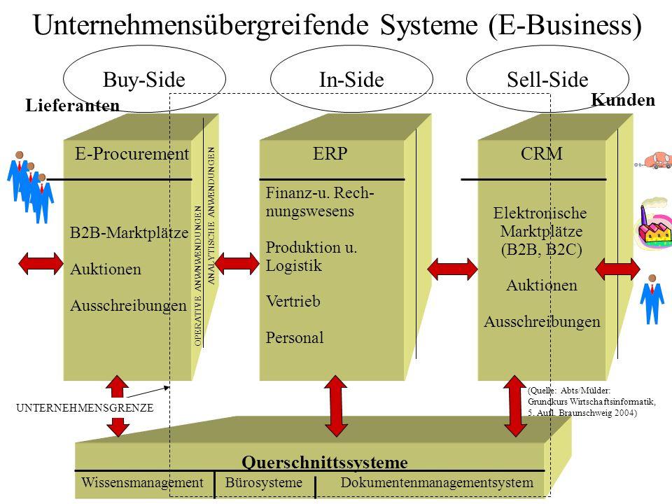 Unternehmensübergreifende Systeme (E-Business)