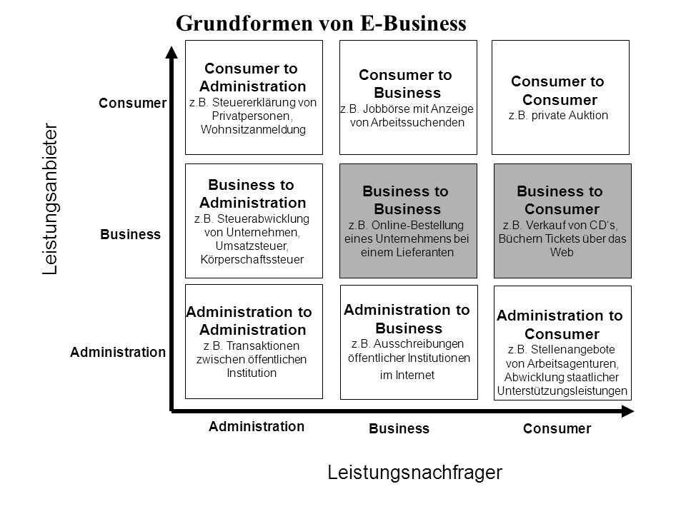 Grundformen von E-Business
