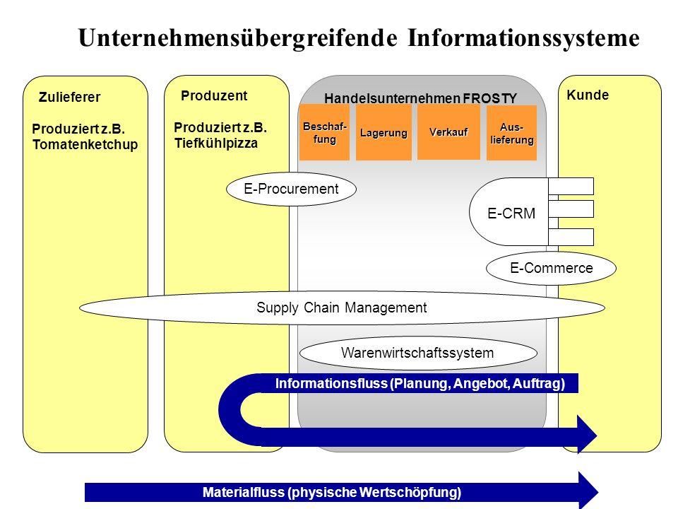 Unternehmensübergreifende Informationssysteme
