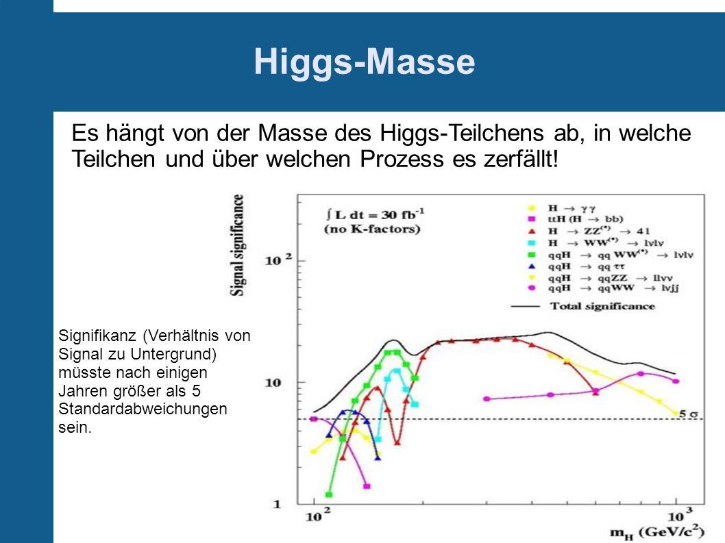 Higgs-MasseEs hängt von der Masse des Higgs-Teilchens ab, in welche Teilchen und über welchen Prozess es zerfällt!