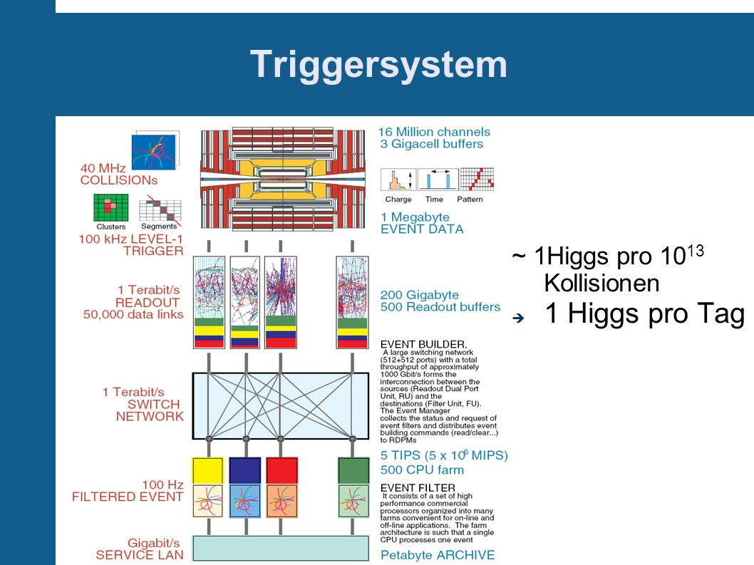 Triggersystem ~ 1Higgs pro 1013 Kollisionen 1 Higgs pro Tag
