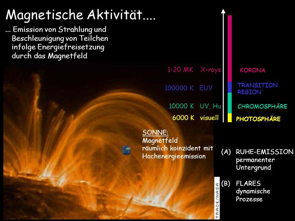 Magnetische Aktivität....