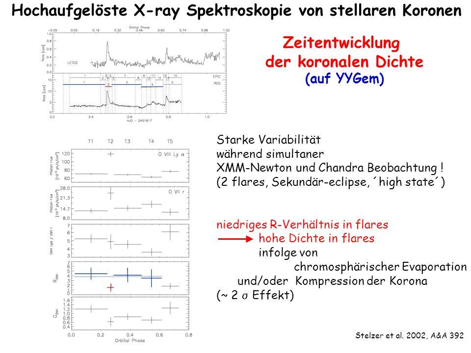 Hochaufgelöste X-ray Spektroskopie von stellaren Koronen