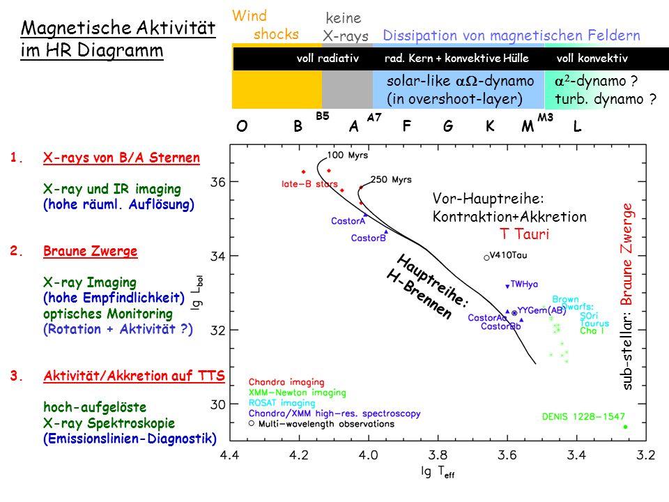 Magnetische Aktivität im HR Diagramm