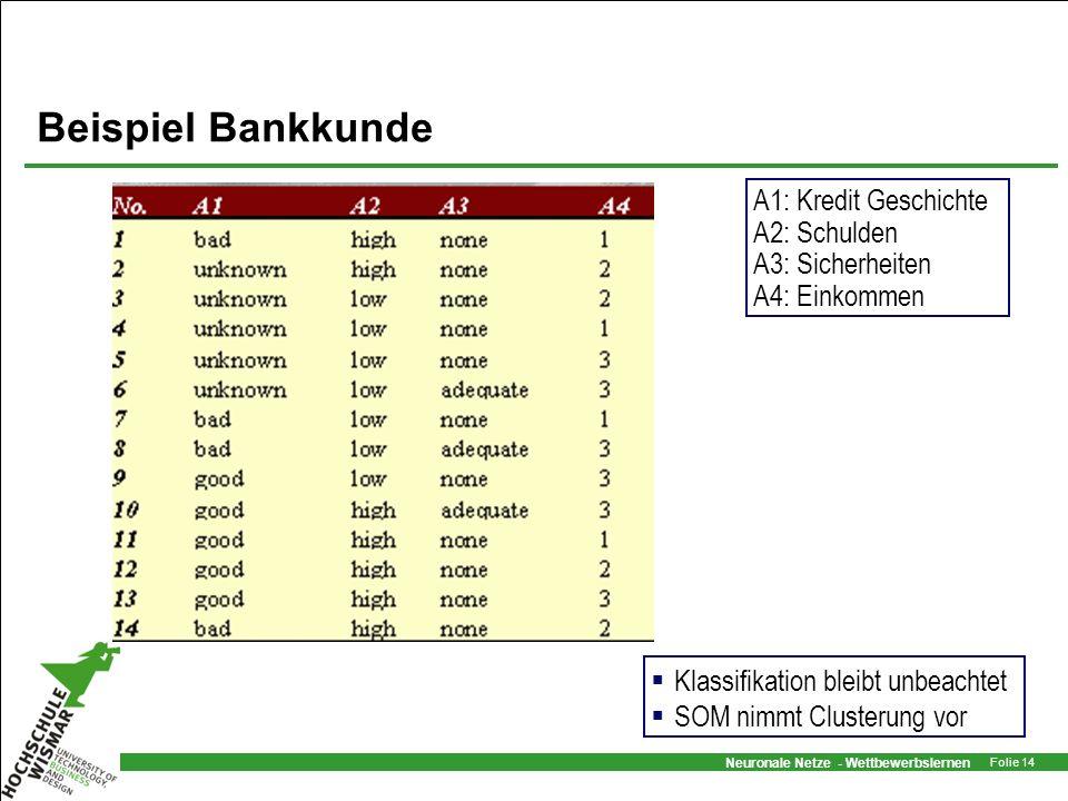 Beispiel Bankkunde A1: Kredit Geschichte A2: Schulden A3: Sicherheiten