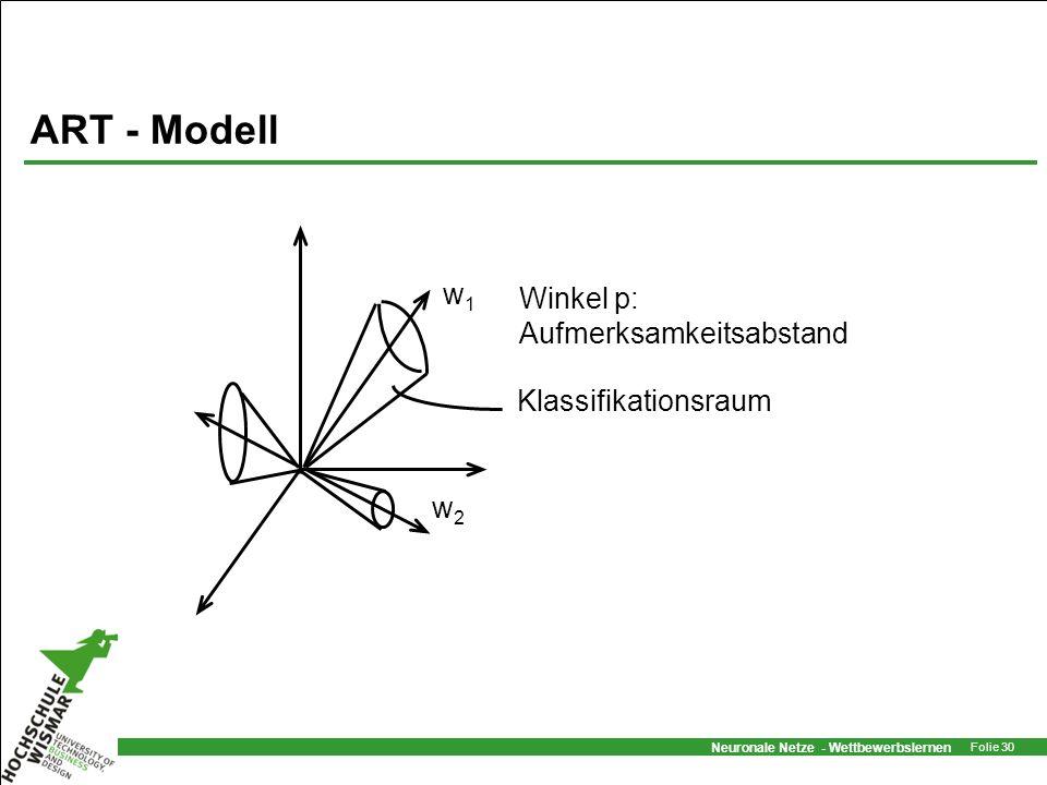 ART - Modell w1 Winkel p: Aufmerksamkeitsabstand Klassifikationsraum