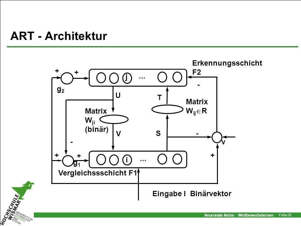 ART - Architektur Erkennungsschicht F2 j g2 U T Matrix WijR