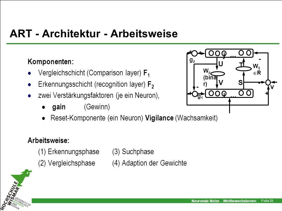 ART - Architektur - Arbeitsweise