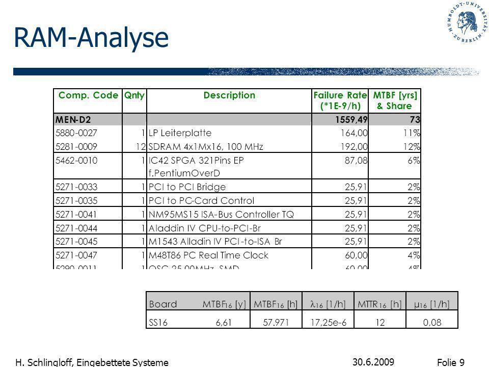 RAM-Analyse 30.6.2009