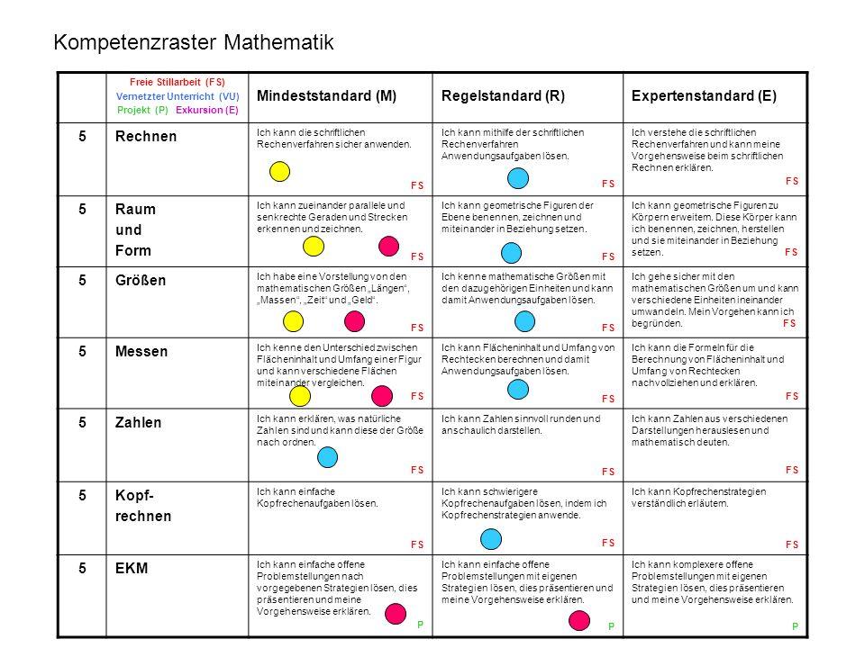 Kompetenzraster Mathematik
