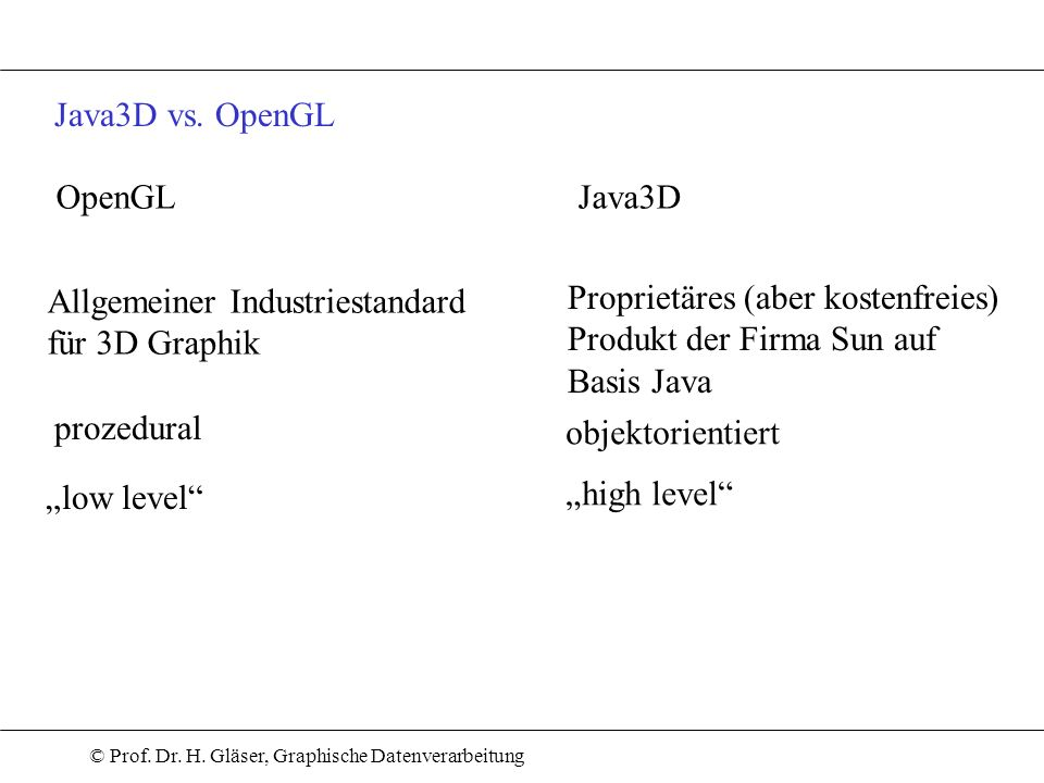 Java3D vs. OpenGLOpenGL. Java3D. Allgemeiner Industriestandard. für 3D Graphik. Proprietäres (aber kostenfreies)