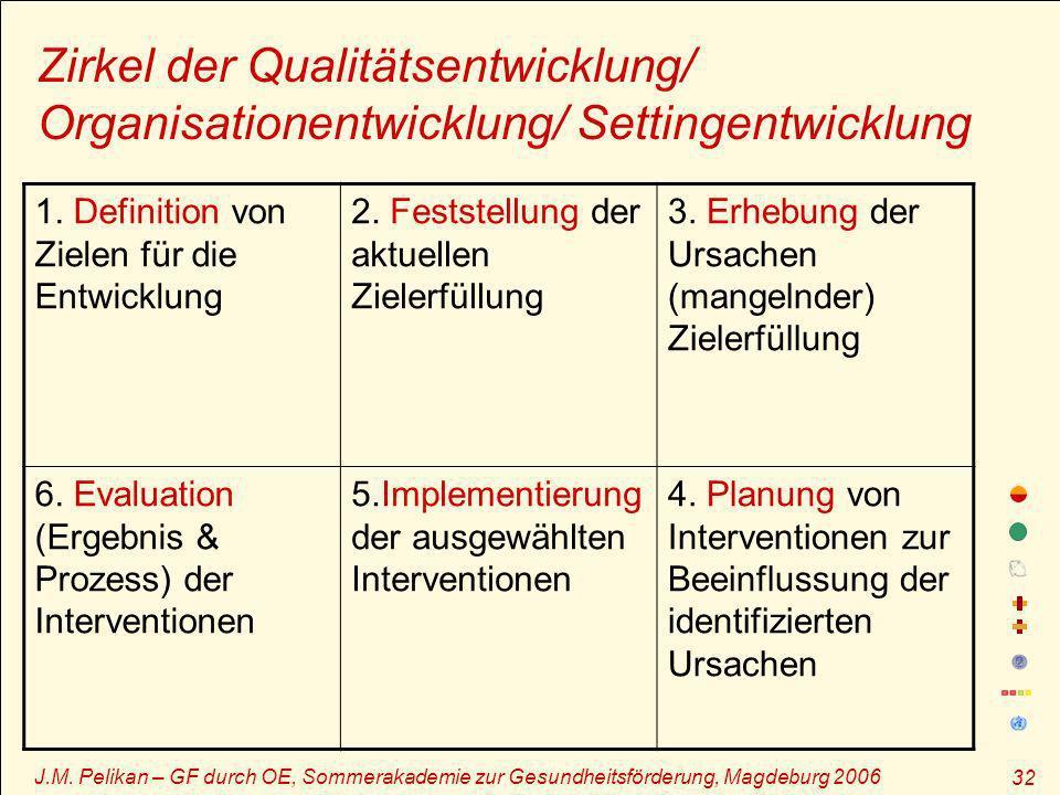 Zirkel der Qualitätsentwicklung/ Organisationentwicklung/ Settingentwicklung