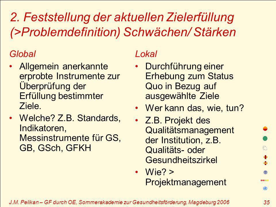 2. Feststellung der aktuellen Zielerfüllung (>Problemdefinition) Schwächen/ Stärken