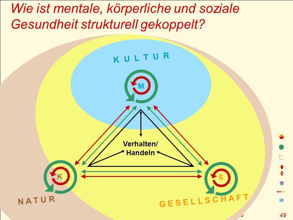 Wie ist mentale, körperliche und soziale Gesundheit strukturell gekoppelt